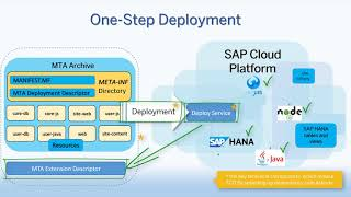 Deploying Multi-Target Applications in SAP Cloud Platform, Cloud Foundry environment
