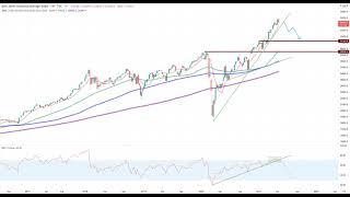 Wall Street – Achtung!