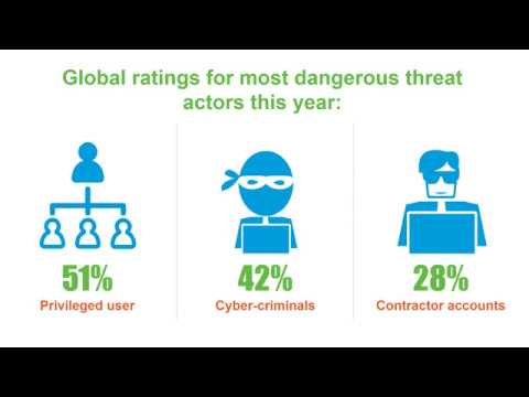 Strategic Decisions Impact Data Breach Protection | Security | Fraud | Malware