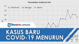 Kasus Baru Covid-19 di Indonesia Turun 3 Hari Berturut-turut, Berikut Penjelasannya