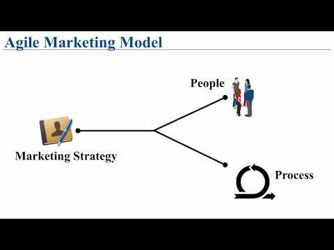 Agile Marketing - A Step-by-step Guide - YouTube