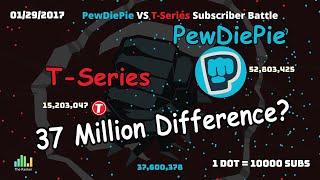PewDiePie Vs T-Series 2010-2019