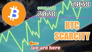 Bitcoin Scarcity Will Bring Price To Historical Levels