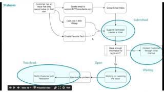 Best Practice: Business Processes + Design Framework