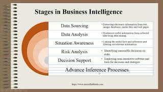 MIS Business Intelligence Decision Making