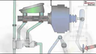 Difference & concept of disk & drum brake