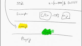 emscripten - मुफ्त ऑनलाइन वीडियो