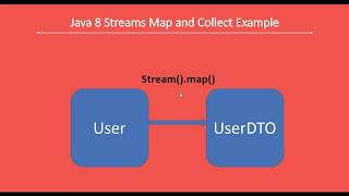 Java 8 Stream #4 - map() and collect() Example