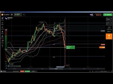 Einstieg aktien