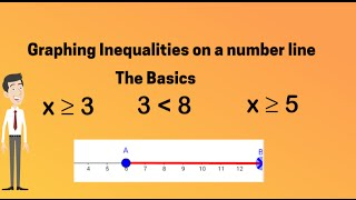Math-Graphing Inequalities on a Number Line (the basics)