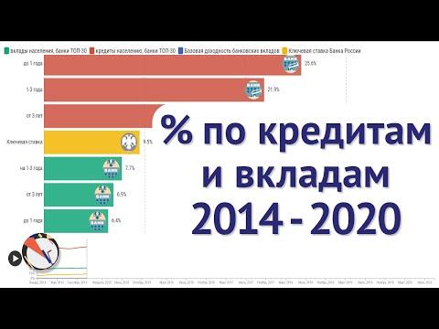 Ставки по кредитам и вкладам 2014 - 2020