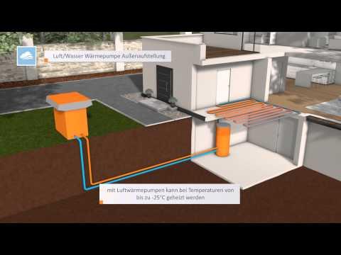 INHAUS Wärmepumpe - Funktion und Animation