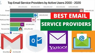 Best Email Service Providers (2000-2020) | Top Email Service Providers | Data Expert