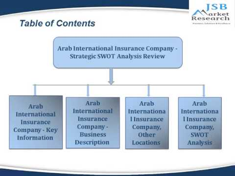 , title : 'JSB Market Research : Arab International Insurance Company - Strategic SWOT Analysis Review