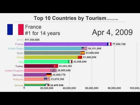 Top 10 Countries by Tourism (2000-2017)
