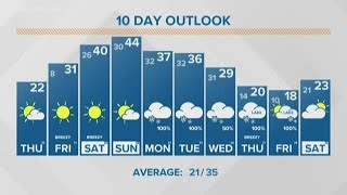 13 On Your Side Forecast: Warmer air for West Michigan