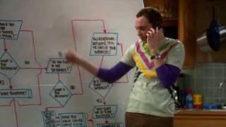 L'algorithme de Sheldon