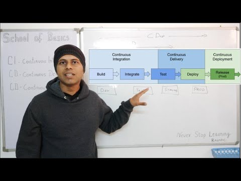 School Of Basics | What is CI CD | What is CI CD Pipeline | Interview questions