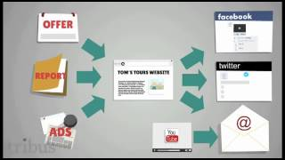preview picture of video 'What is Integrated Marketing?'