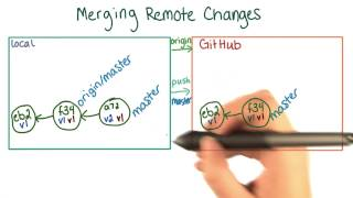 Updating Local Copies of Remote Branches - How to Use Git and GitHub