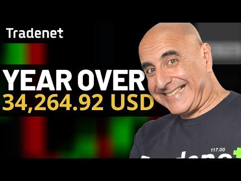 Investiți în bitcoins