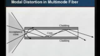 Tutorial: Optical Networking 101 & 201
