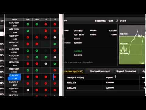 Supporti e resistenze opzioni binarie 60 secondi