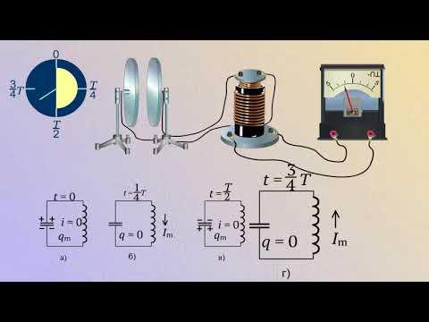 Зависимость заряда конденсатора и силы тока от времени