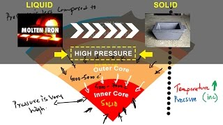 Why is Earth's inner core solid explained!