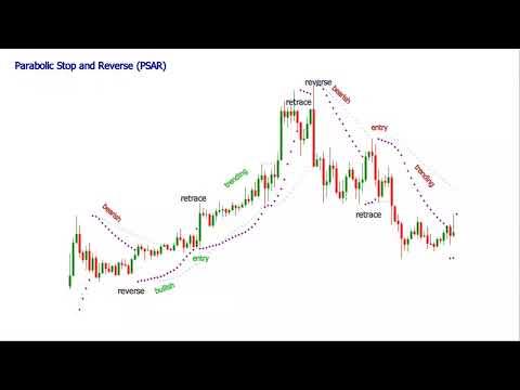 Parabolic SAR Indicator Formula and Strategy