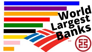 Largest Banks in the world | Top 15 largest banks in the world 2020