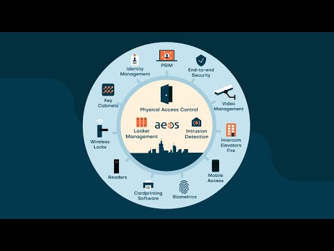 The flexibility of AEOS access control