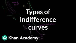 Types of Indifference Curves