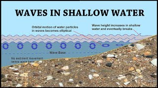 Waves and Longshore Drift: Coastal Processes Part 4 of 6
