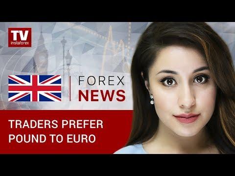 Recap of European Trades —  November 13th 2018: EUR/USD and GBP/USD
