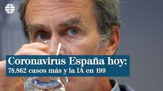 Datos coronavirus España hoy: 78.862 casos más y la incidencia en 199