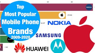 Most Popular Mobile Phone In Worldwide Market | Samsung | iOS