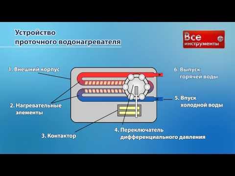 Виды и типы проточных электрических водонагревателей
