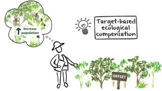 An alternative to biodiversity offsets: Target-based ecological compensation