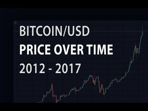 Bitcoin price history 2012-2017