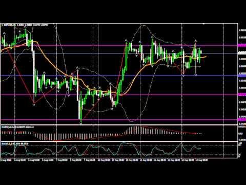 Forex графики валют