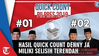Hasil Quick Count Terbukti Benar, LSI Denny JA Miliki Selisih Terendah dengan Hasil KPU yakni 0,12%