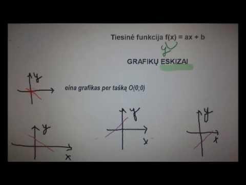 Parabolc sar ir macd dvejetainiams variantams