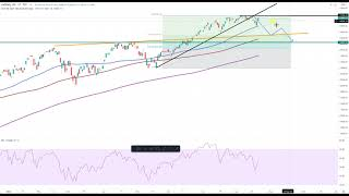 Wall Street – Wieder aufwärts?