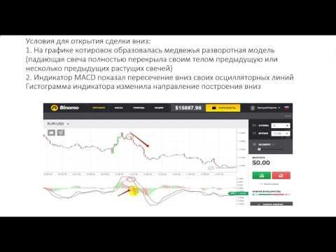 Видео бинарные опционы индикаторы