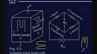 Lecture -5 Load cell