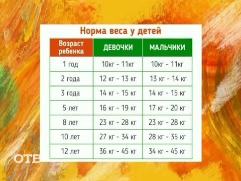 Упражнение на сжигание жиров живота