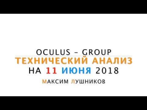 Технический анализ рынка Форекс на 11.06.2018 от Максима Лушникова