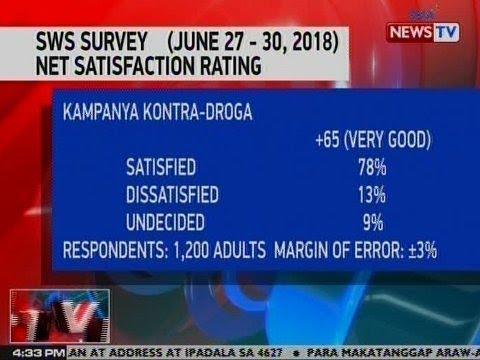 [GMA]  NTVL: Net satisfaction rating ng kampanya vs. droga ng Duterte admin, 'very good' pa rin