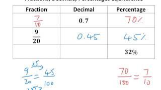 Equivalent Fractions, Decimals, Percentages - Tutorial